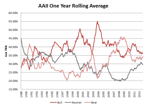 AAII One Year Average Sentiment