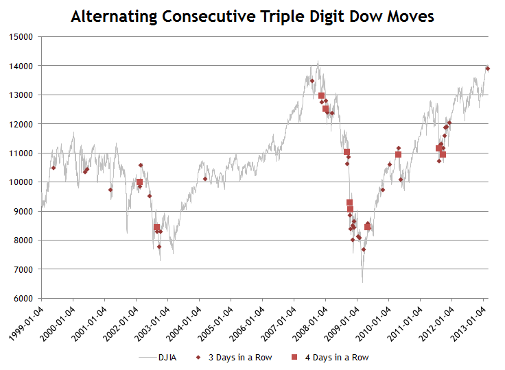 Alternating Consecutive Triple Digit Dow Moves