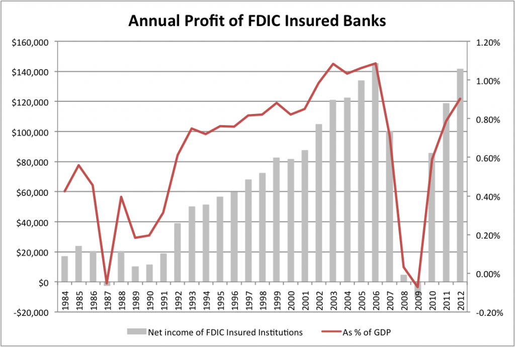 Annual Income of US Banking System