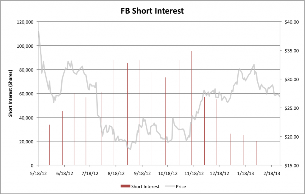 Facebook Short Interest