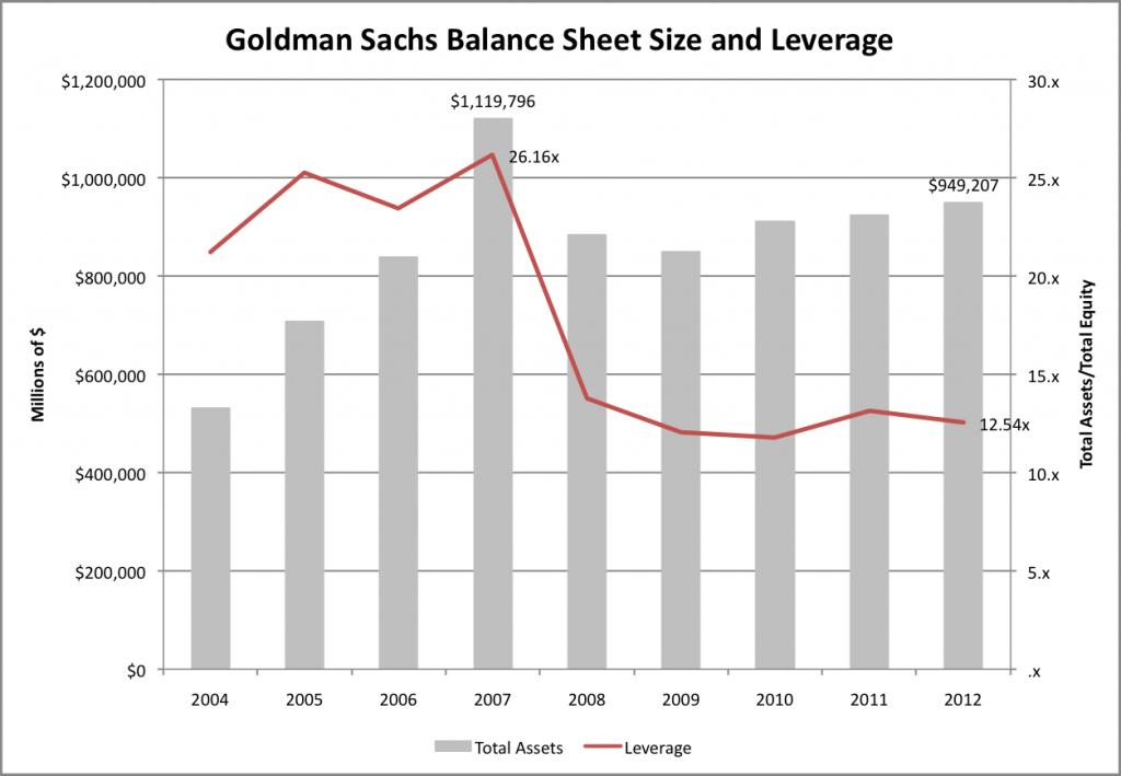 Goldman Sachs Leverage