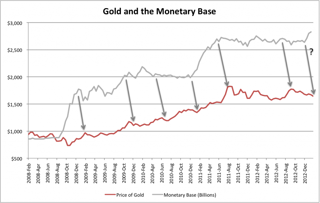 Gold and the Monetary Base