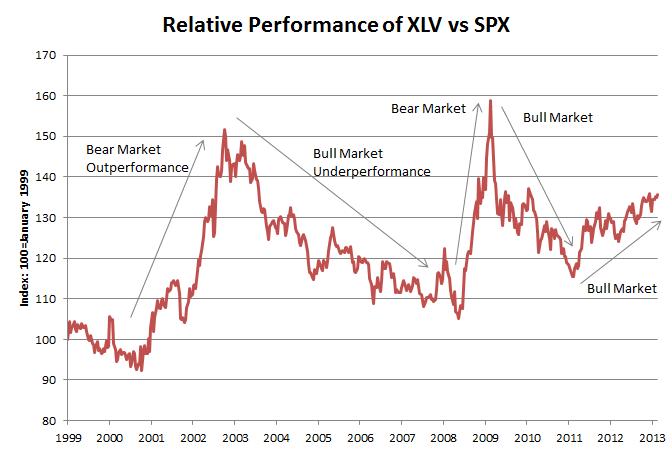 Healthcare XLV Performance vs S&P 500