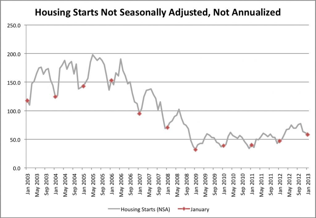 Housing Starts Not Seasonally Adjusted