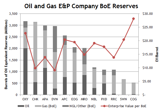 Oil Reserves Mid Sized Companies