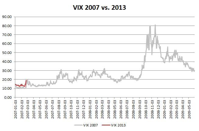 VIX 2013 vs 2007