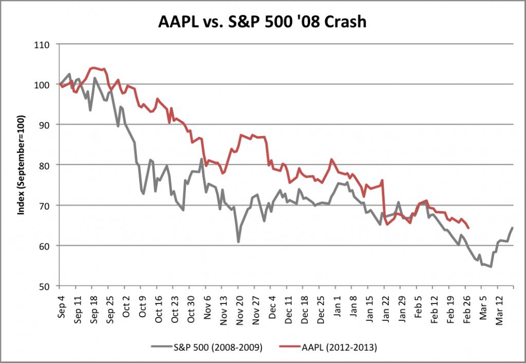 AAPL vs. S&P 500