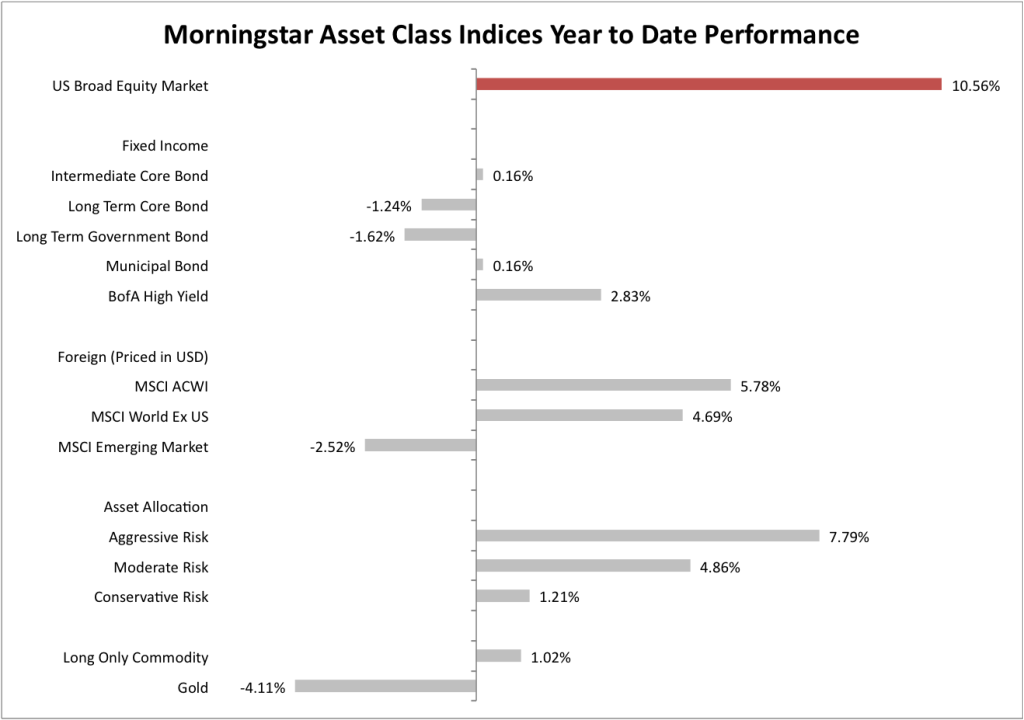 Asset Class Performance Year to Date