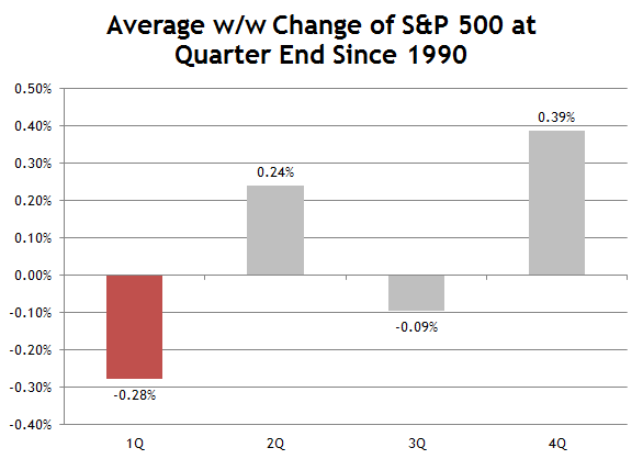 Average Weekly Performance of S&P 500