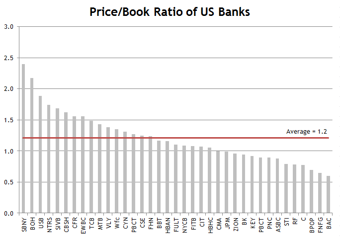 Bank Price to Book