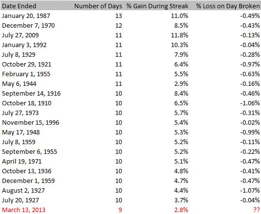 Longest Dow Daily Gain Streak