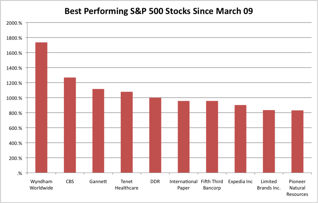 Best Performers Since March 09