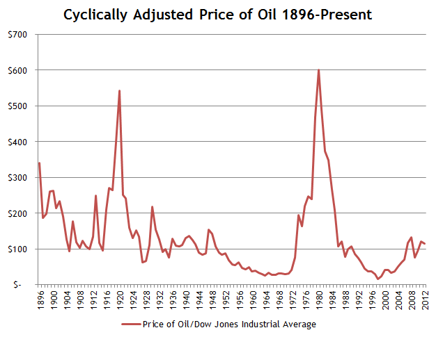 Cyclically-Adjusted-Crude-Oil-Prices-186