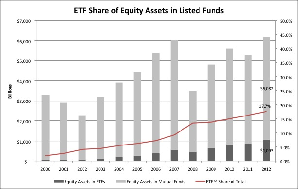 ETF Share of Equity