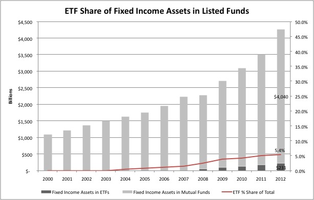 ETF Share of Fixed Income