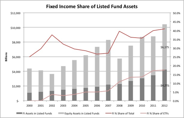 FI Share of Listed Fund Assets