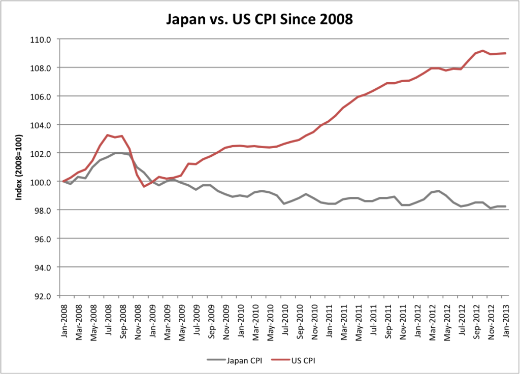 Japan vs. US CPI