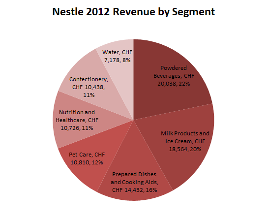 global strategy for nestle