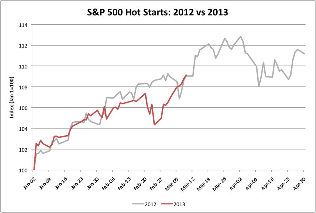 S&P 500 Hot Starts