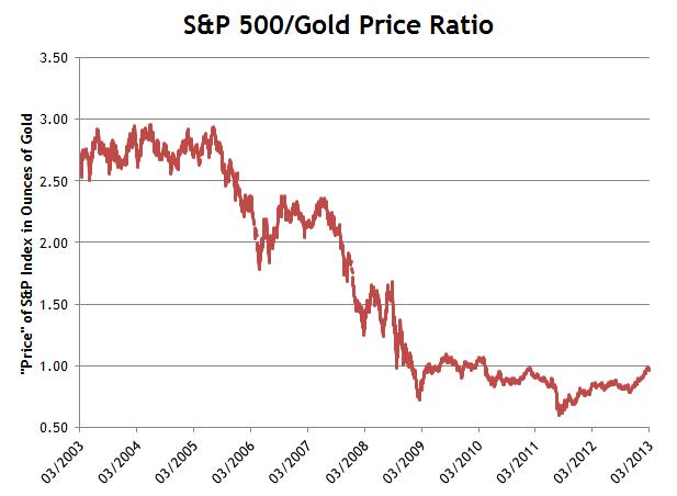 S&P Gold Ratio