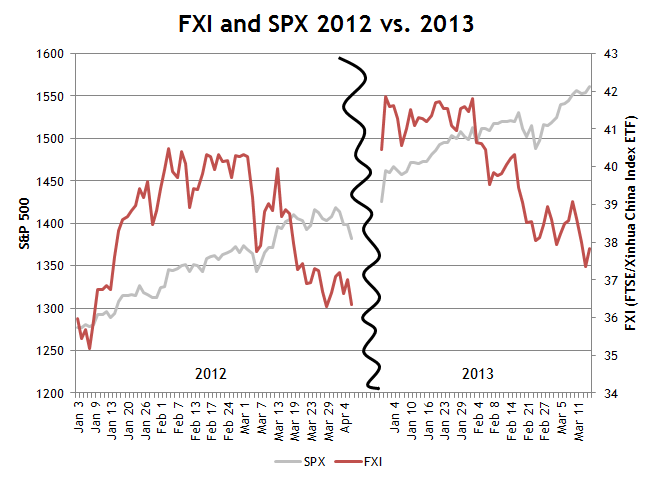 China vs. US Stocks