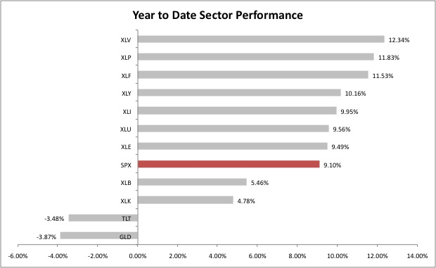 Year to Date Sector Performance