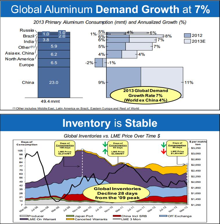 AA Aluminum Inventories