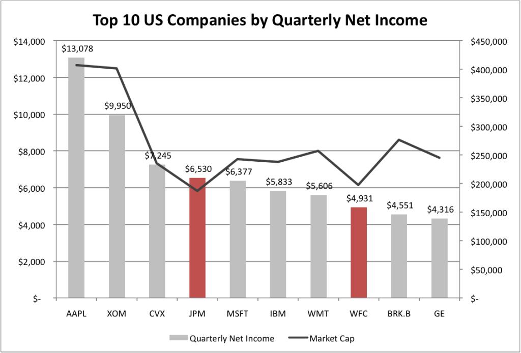 Bank Quarterly Net Income