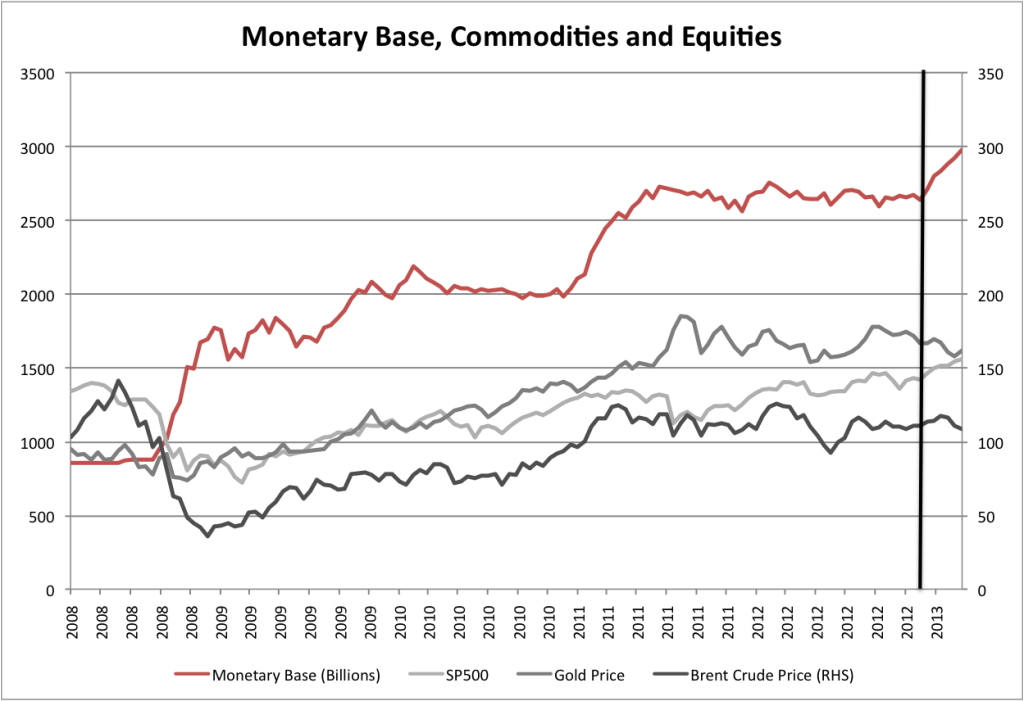 Commodities and the Monetary Base