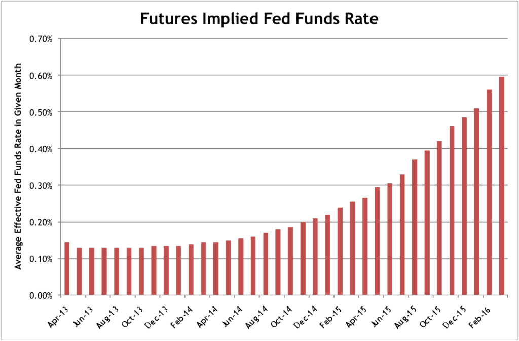 Futures Implied Fed Funds Rate