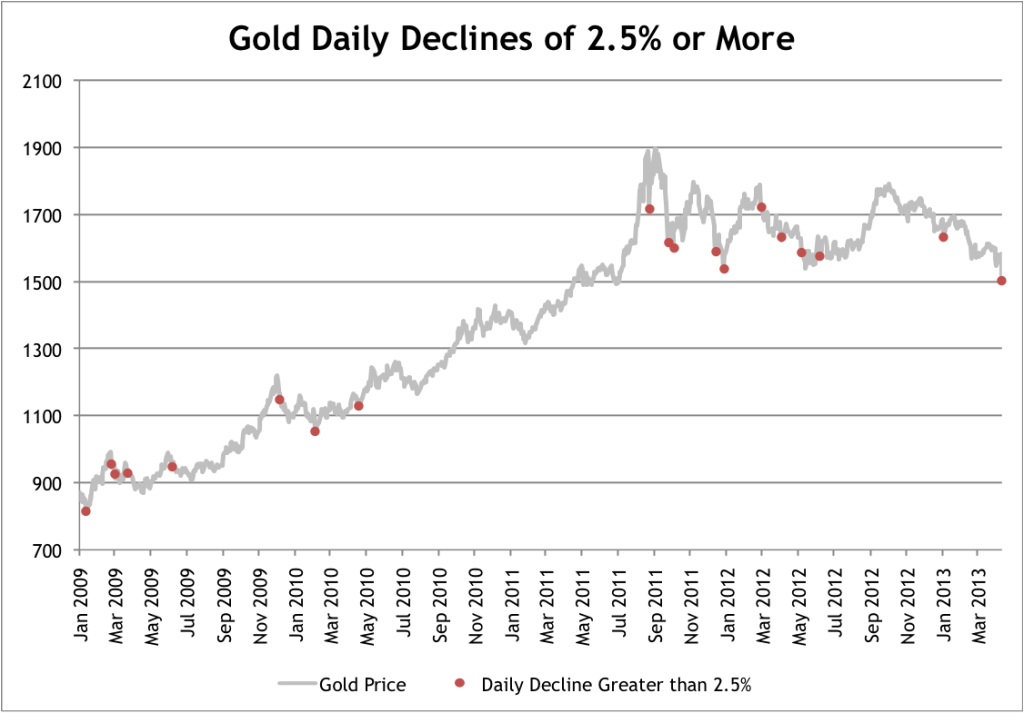 Gold Daily Declines