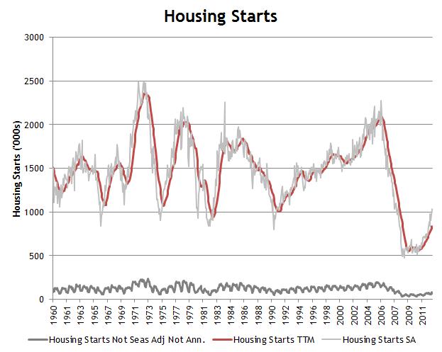 Housing Starts Last 12 MOnths