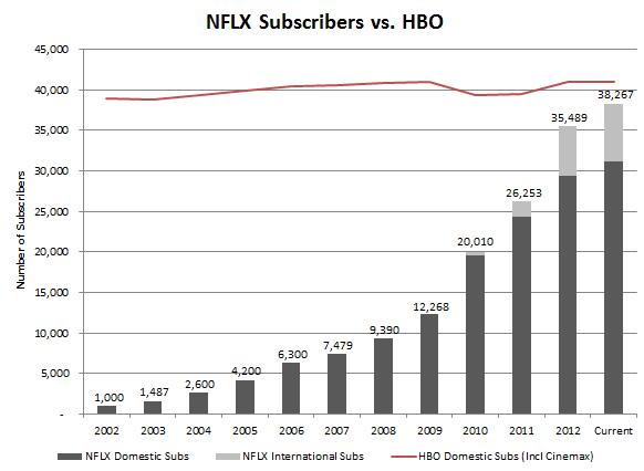 NFLX vs HBO