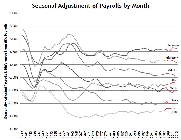 Nonfarm Payrolls Seasonal Adjustment By Month