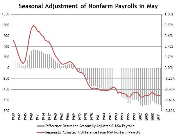 Nonfarm Payrolls Seasonal Adjustment May