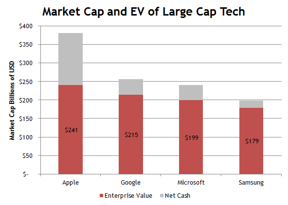Tech Enterprise Value