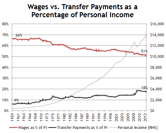 Wages as pp of Personal Income