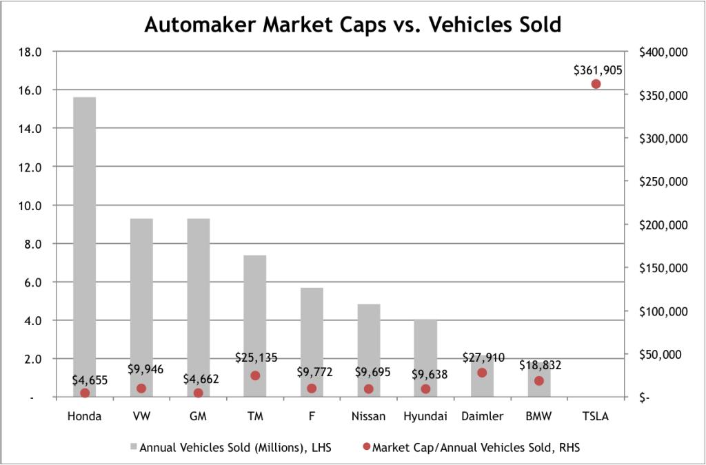 Automaker Market Caps