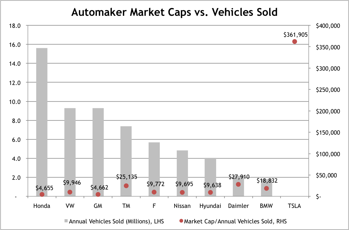 comparing teslas market cap   automakers avondale asset management
