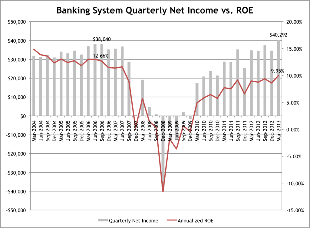 Bank Profit vs. ROE