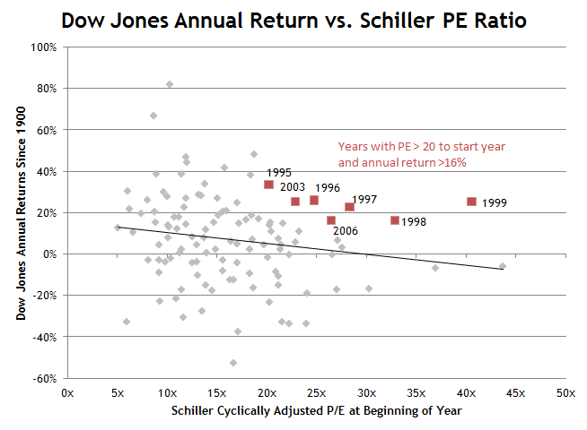 Dow Jones Annual Return vs. Shiller PE