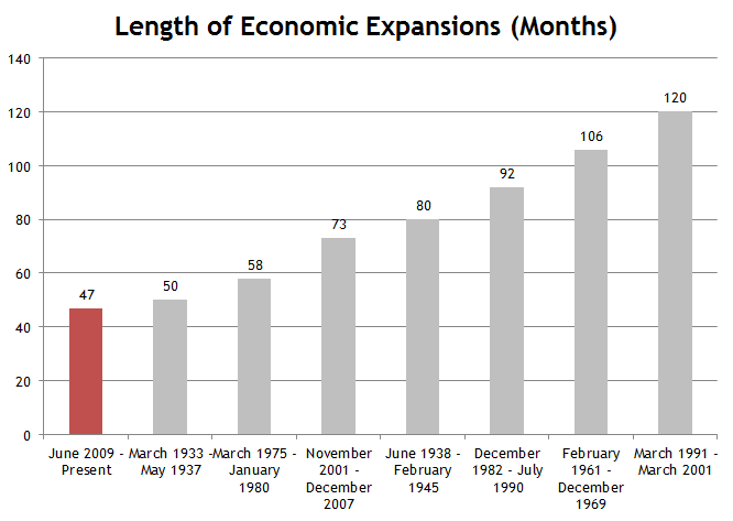 Economic Expansion Duration