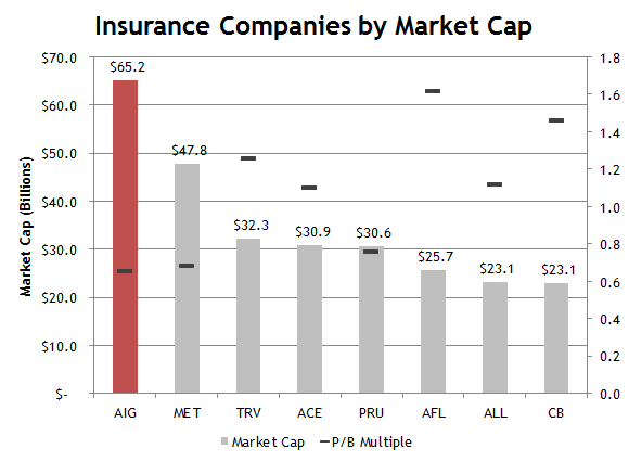 Insurance Companies by Book Value