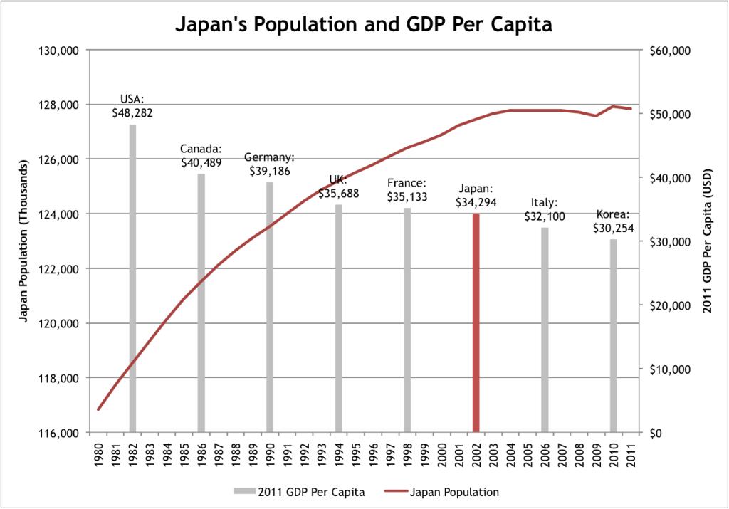 Japan Population