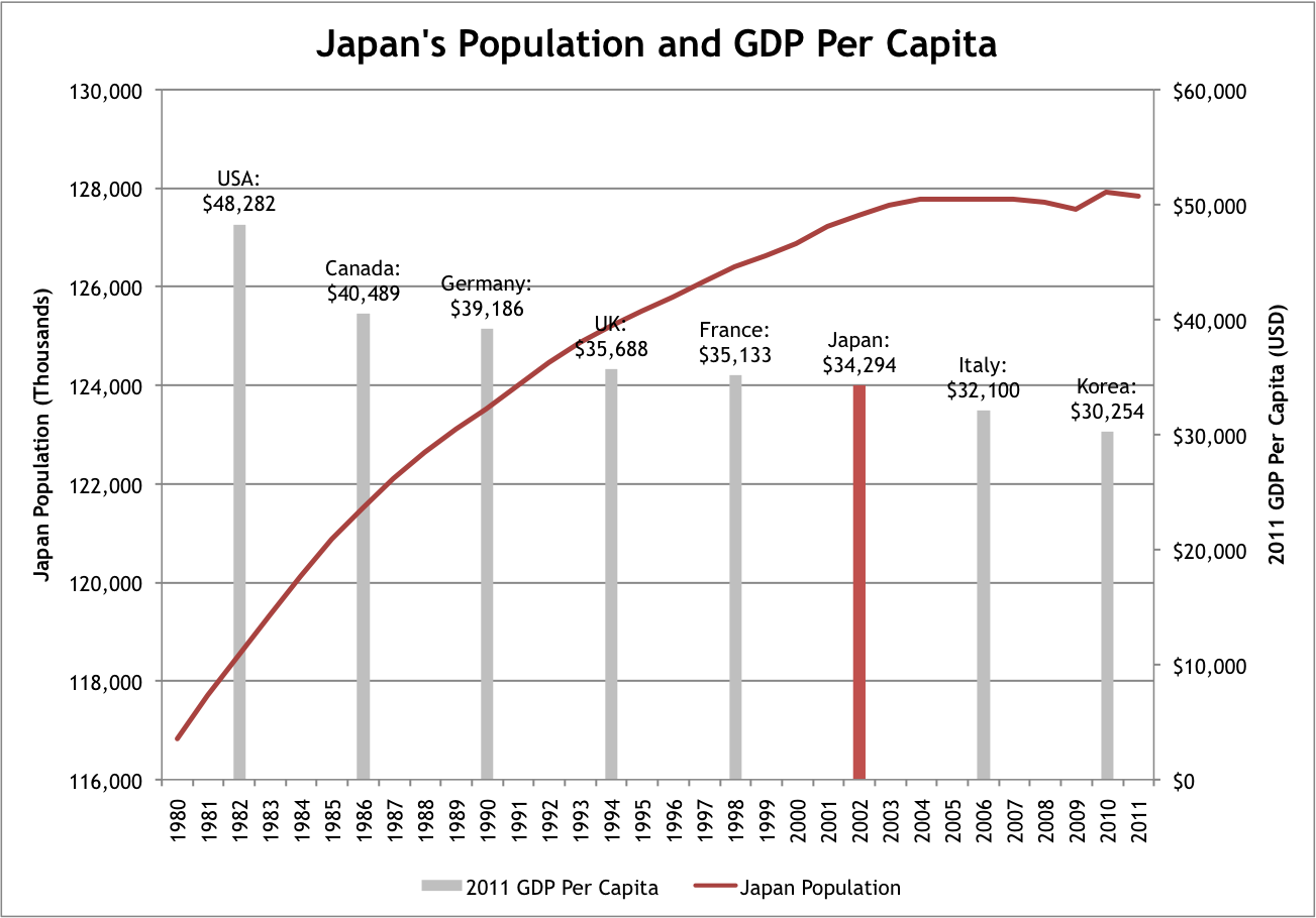 Japan Population Growth 85