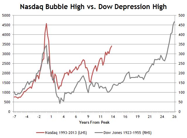 Nasdaq vs. Dow All Time High
