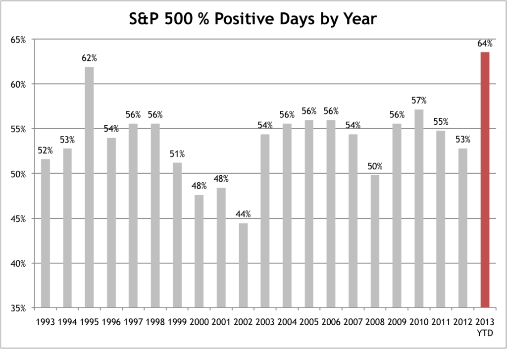 Percent Positive Days by Year