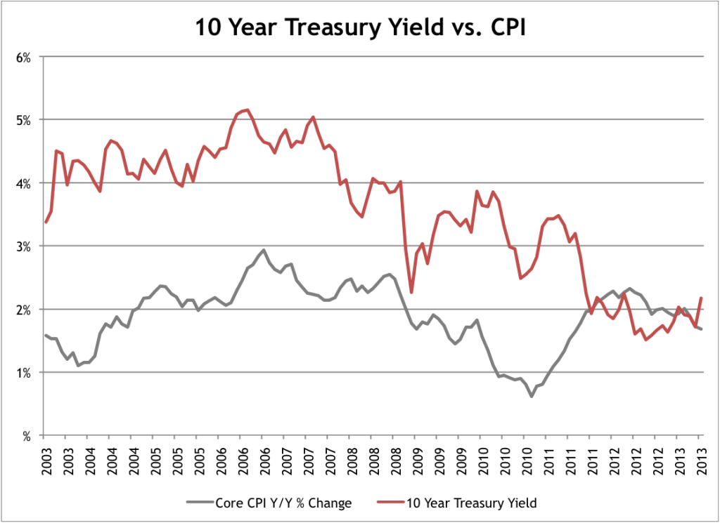 10 Year Interest Rates vs CPI