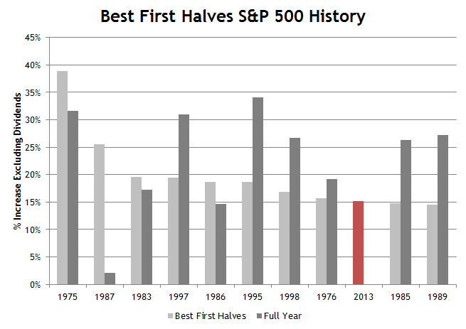 S&P 500 Best First Half