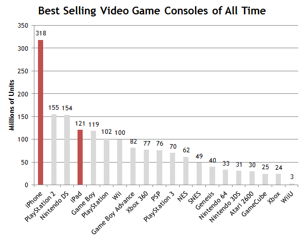Best Selling Video Game Consoles